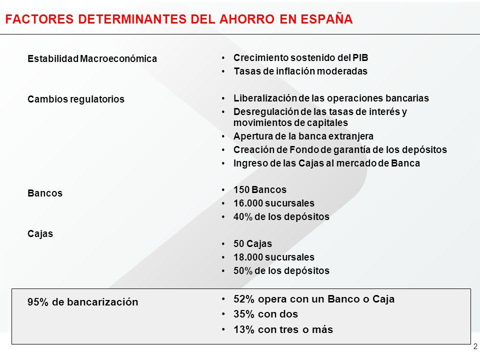 FACTORES DETERMINANTES DEL AHORRO EN ESPAÑA