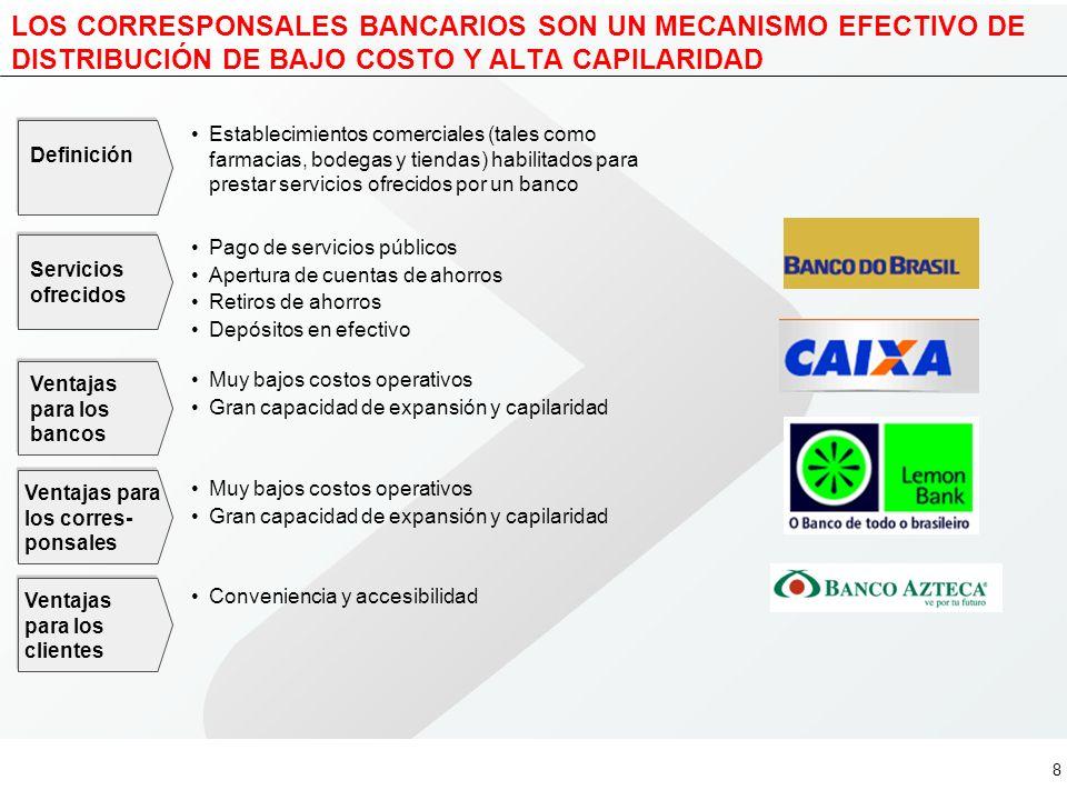 LOS CORRESPONSALES BANCARIOS SON UN MECANISMO EFECTIVO DE DISTRIBUCIÓN DE BAJO COSTO Y ALTA CAPILARIDAD