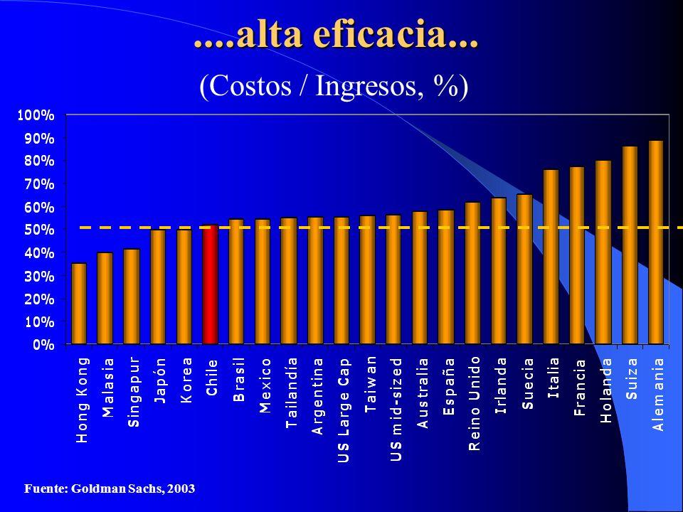 ....alta eficacia... (Costos / Ingresos, %)