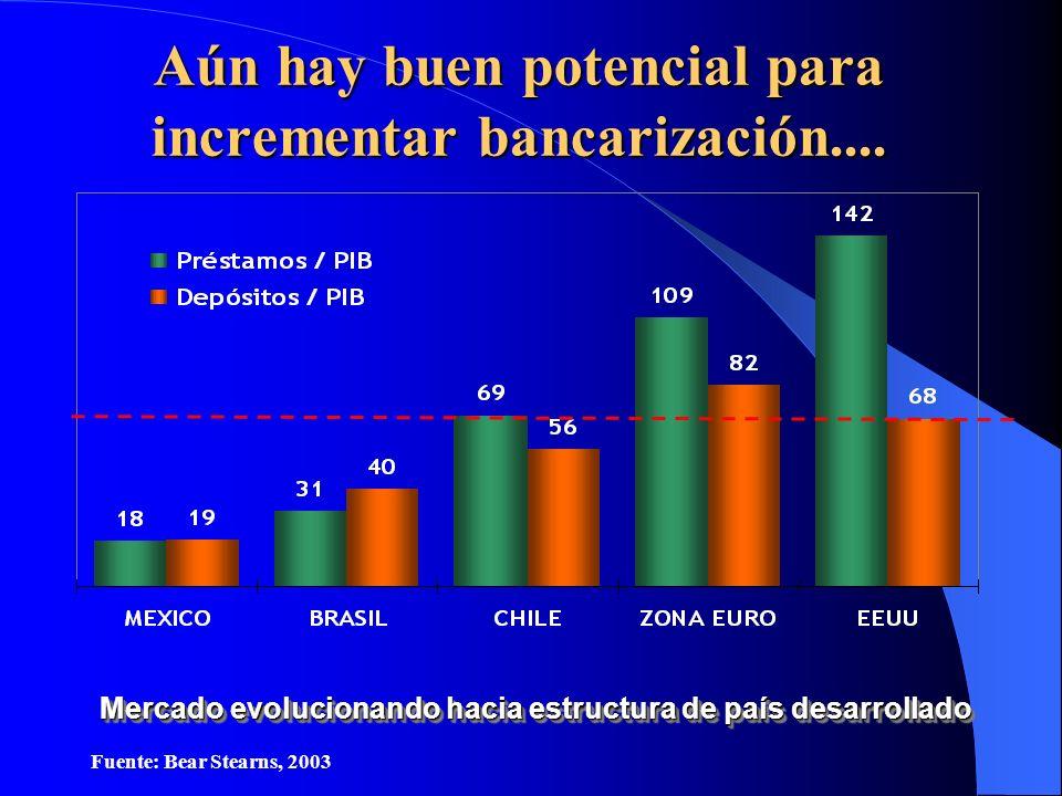 Aún hay buen potencial para incrementar bancarización....