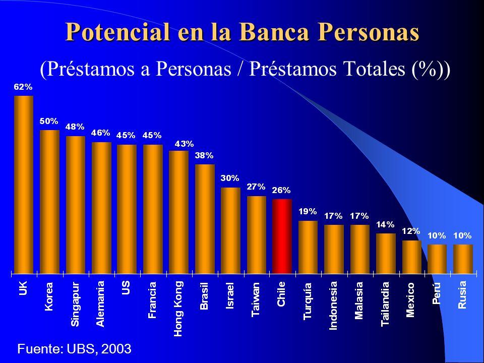 Potencial en la Banca Personas