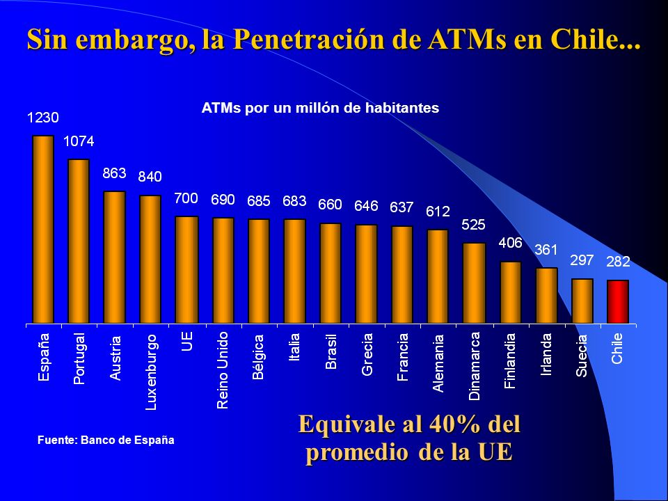 Sin embargo, la Penetración de ATMs en Chile...