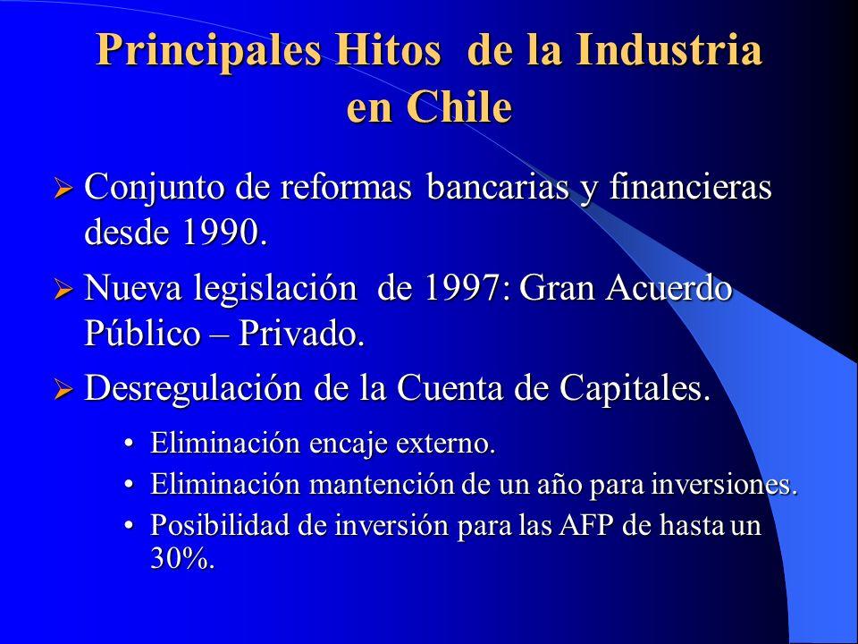 Principales Hitos de la Industria en Chile