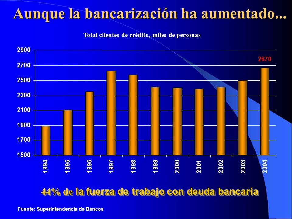 Aunque la bancarización ha aumentado...