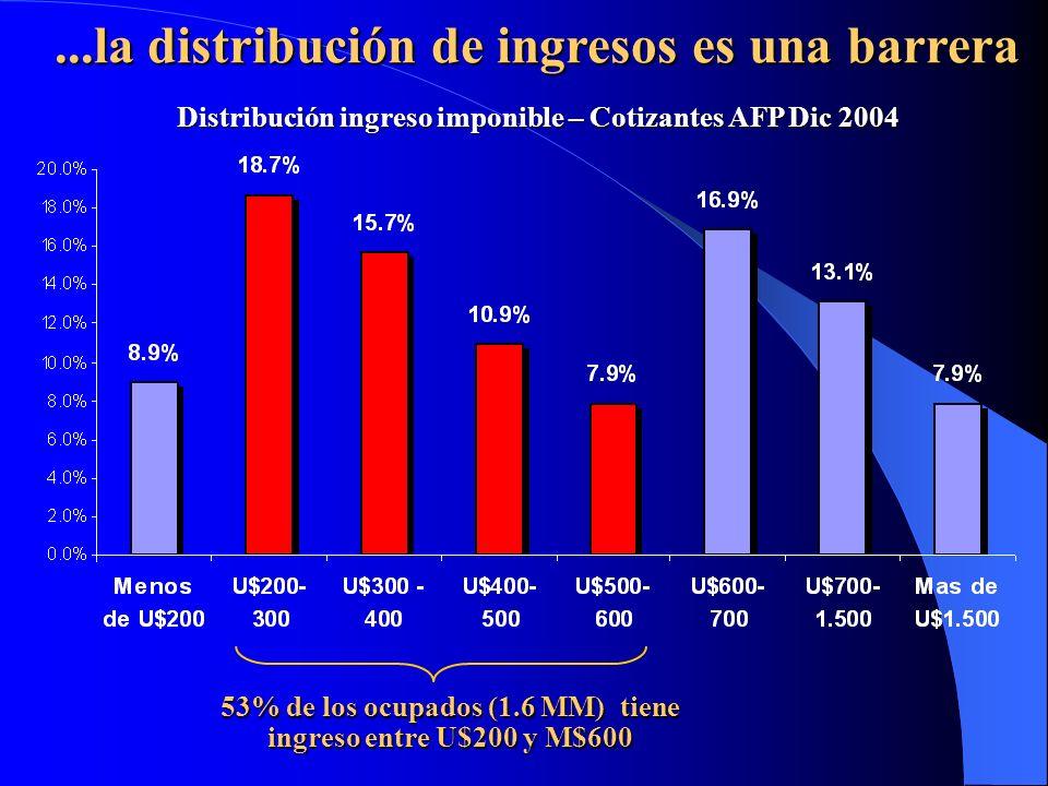 ...la distribución de ingresos es una barrera