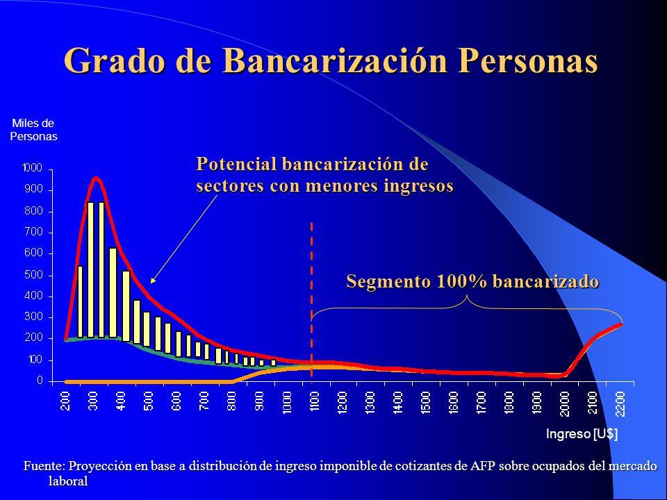 Grado de Bancarización Personas