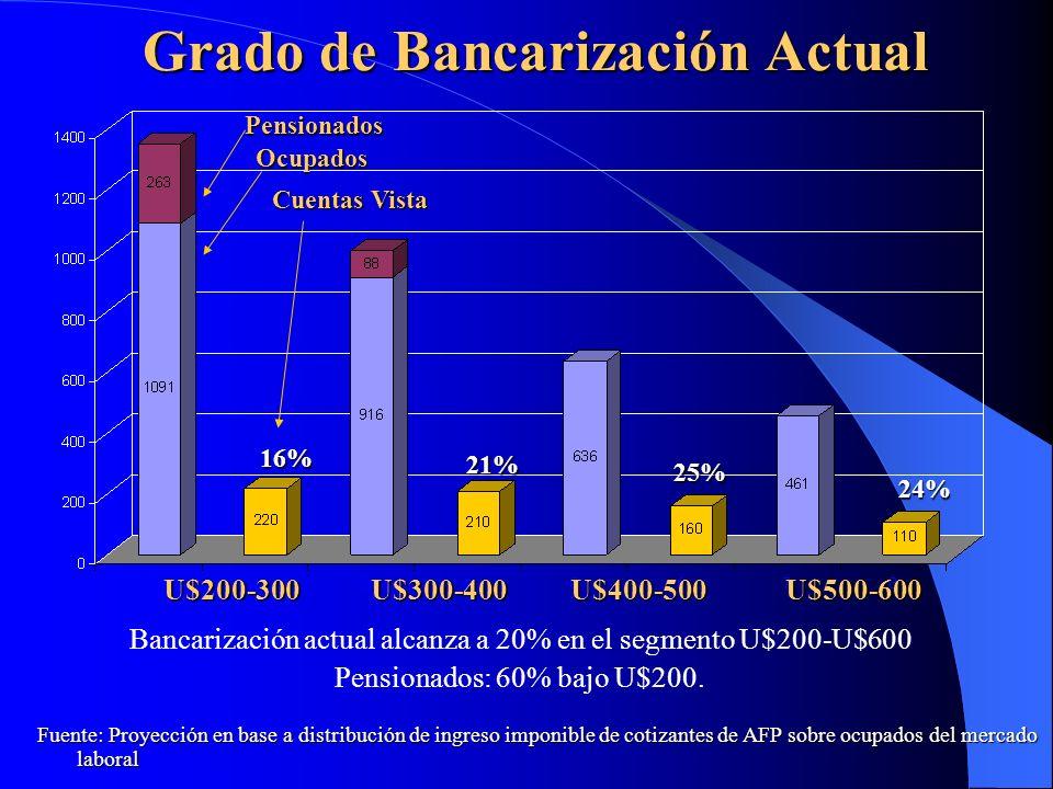 Grado de Bancarización Actual