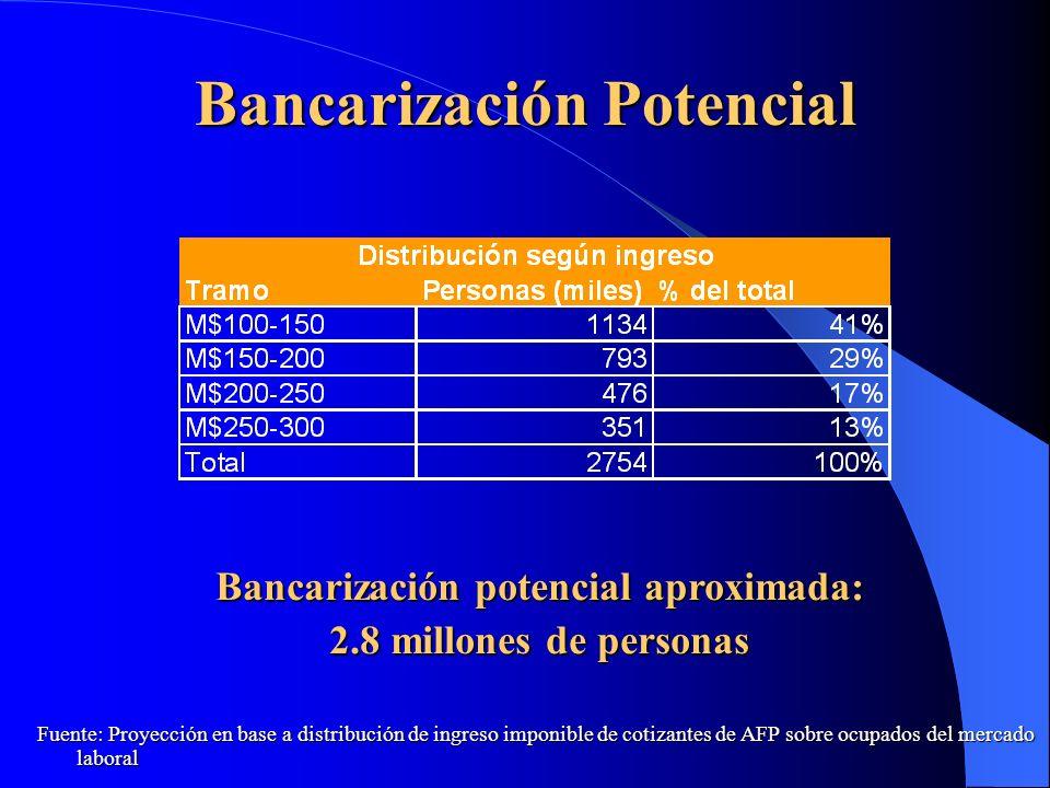 Bancarización Potencial