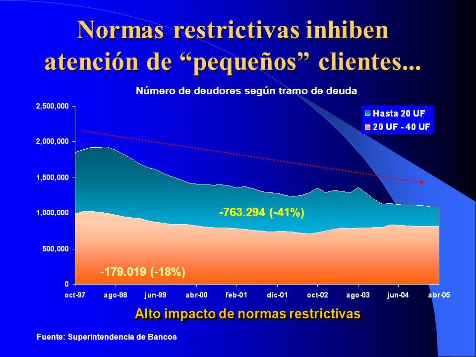 Normas restrictivas inhiben atención de pequeños clientes...