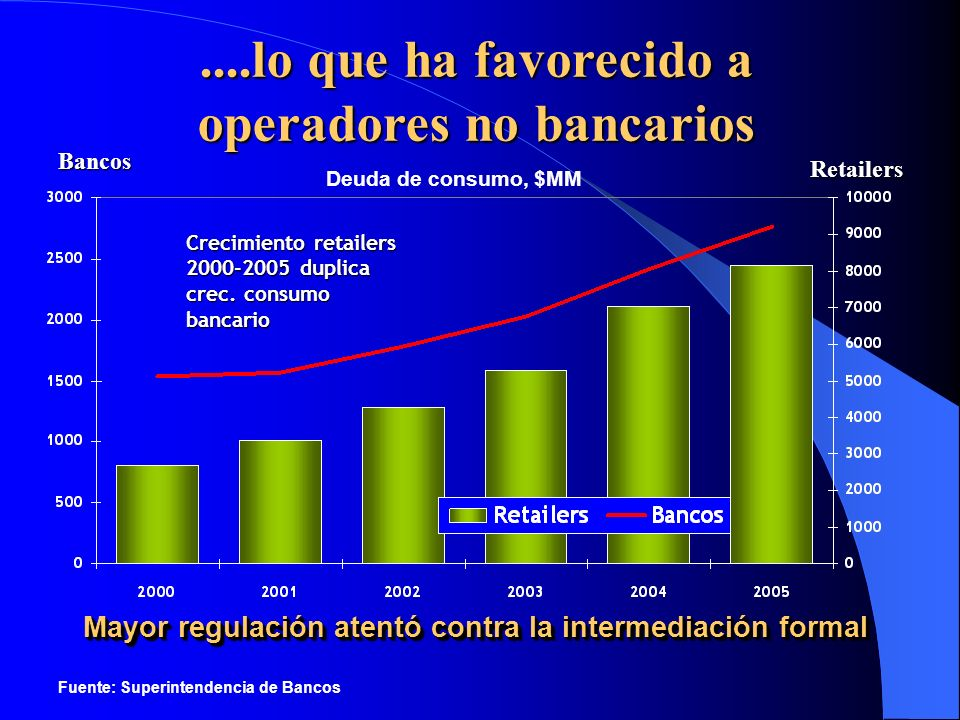 ....lo que ha favorecido a operadores no bancarios
