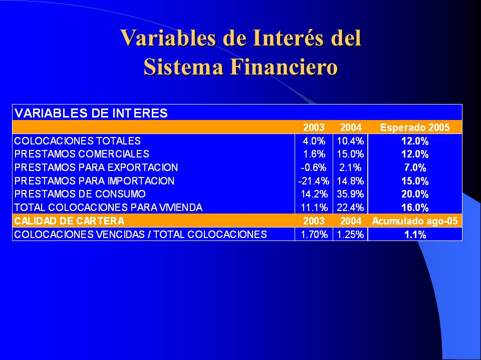 Variables de Interés del