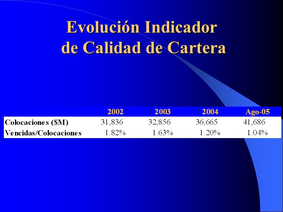 Evolución Indicador de Calidad de Cartera