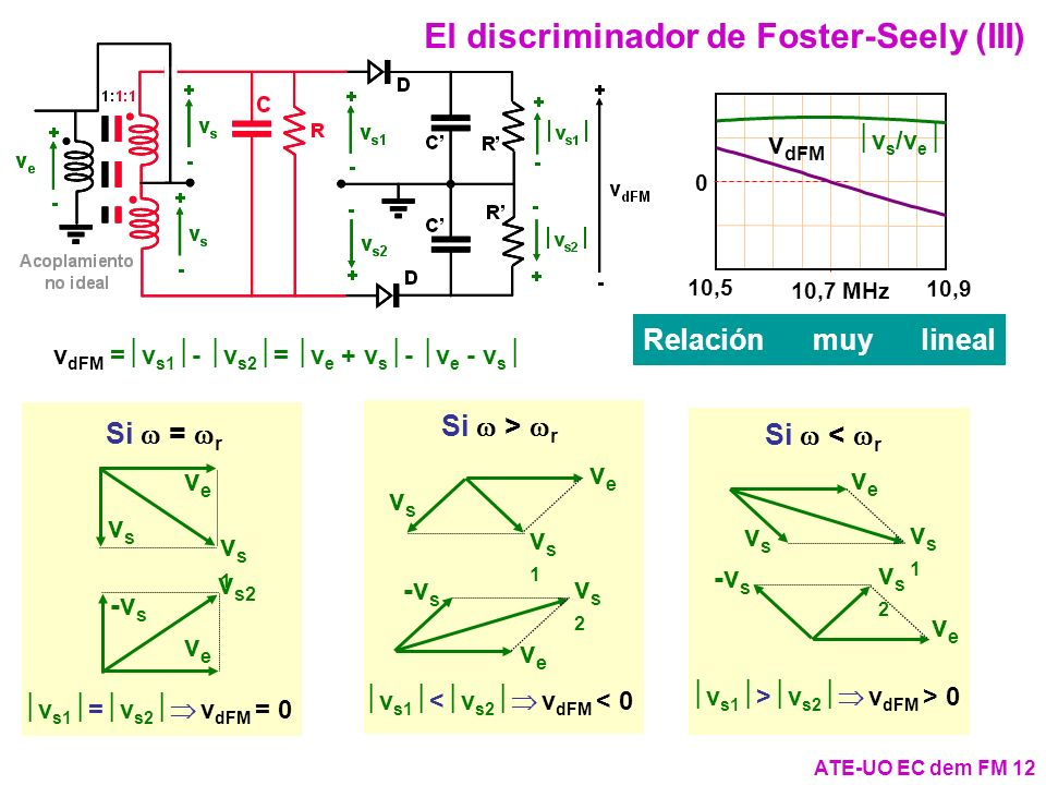 El discriminador de Foster-Seely (III)