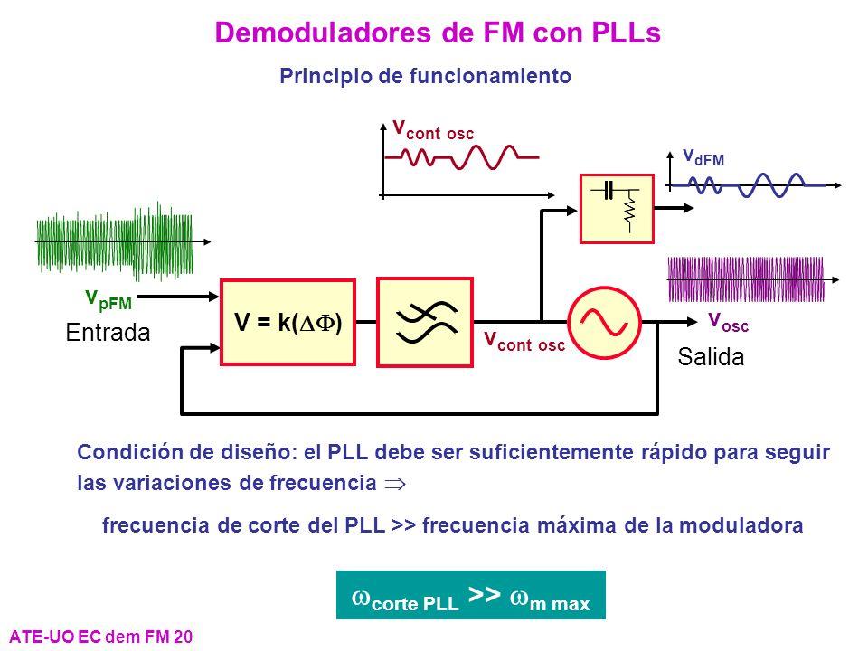 Demoduladores de FM con PLLs wcorte PLL >> wm max