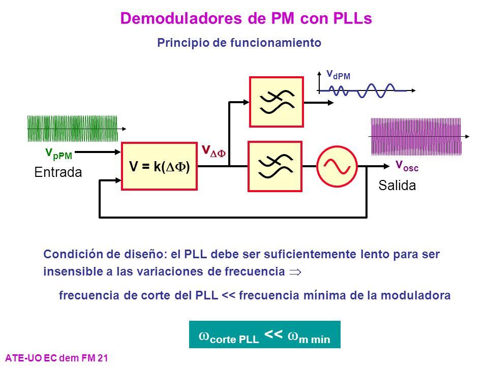 Demoduladores de PM con PLLs wcorte PLL << wm min