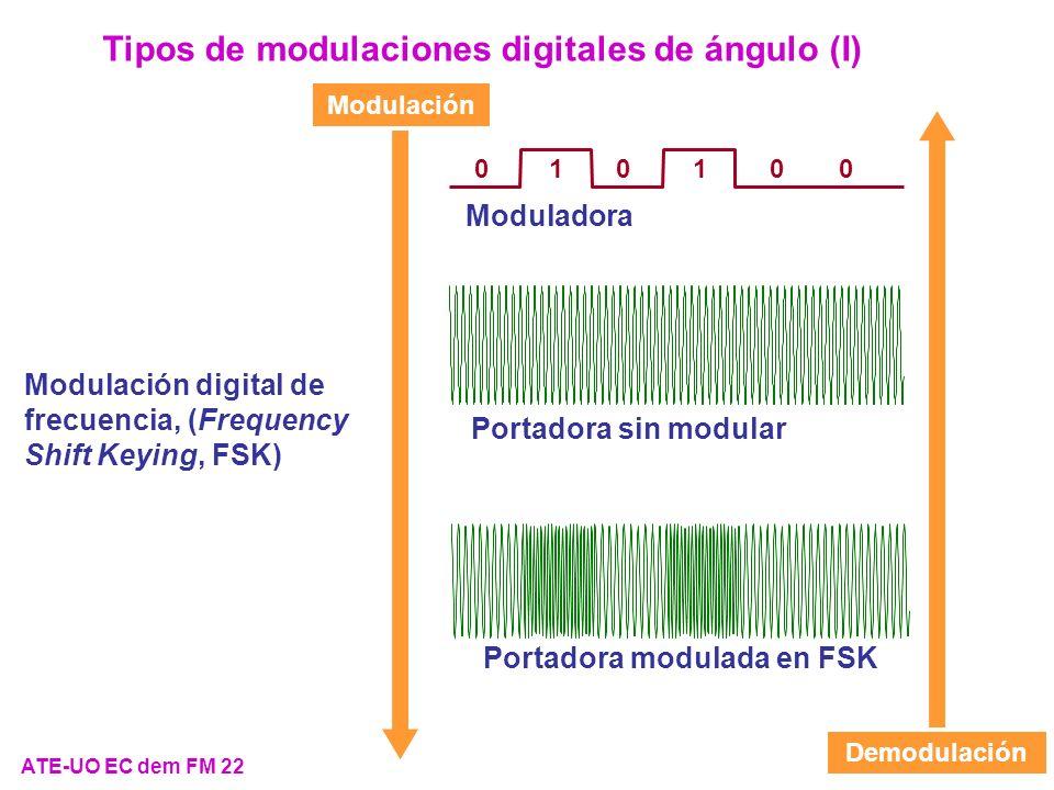Portadora modulada en FSK