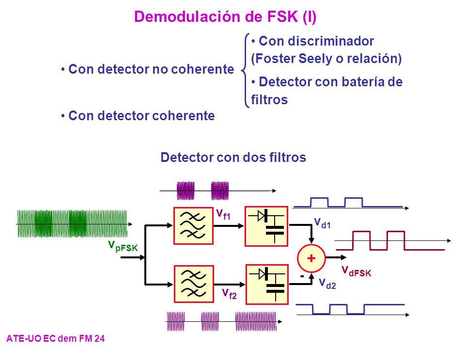 Demodulación de FSK (I)