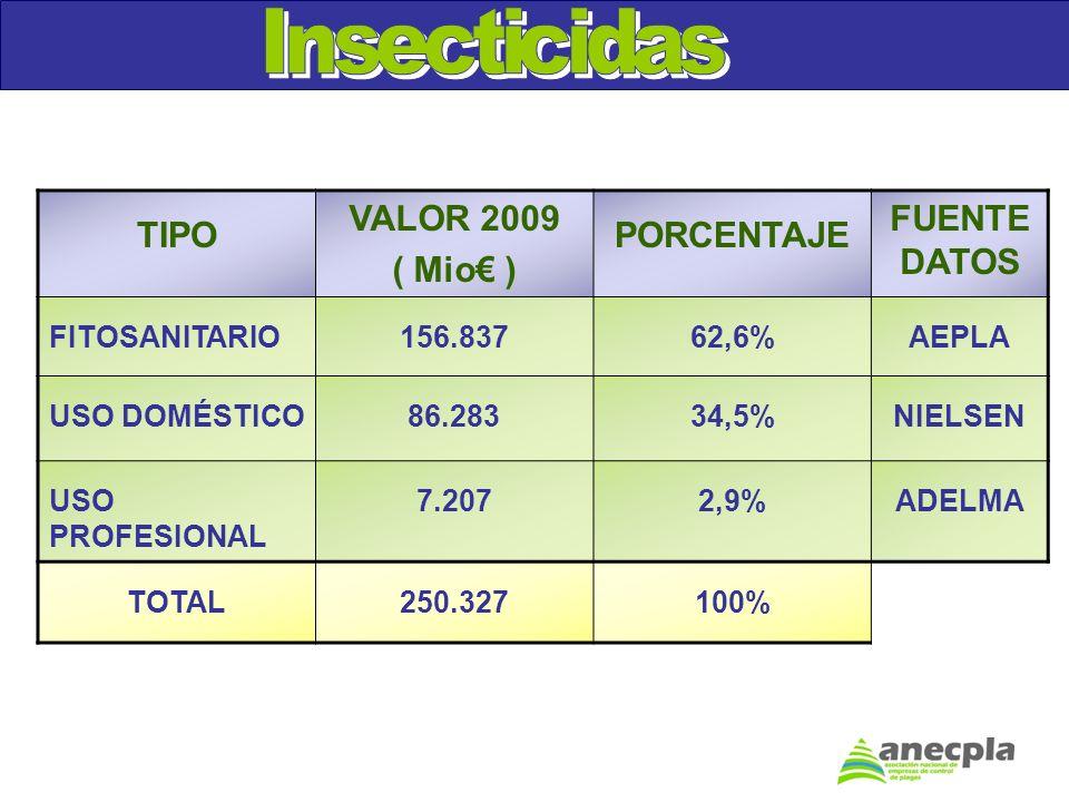 Insecticidas TIPO VALOR 2009 ( Mio€ ) PORCENTAJE FUENTE DATOS