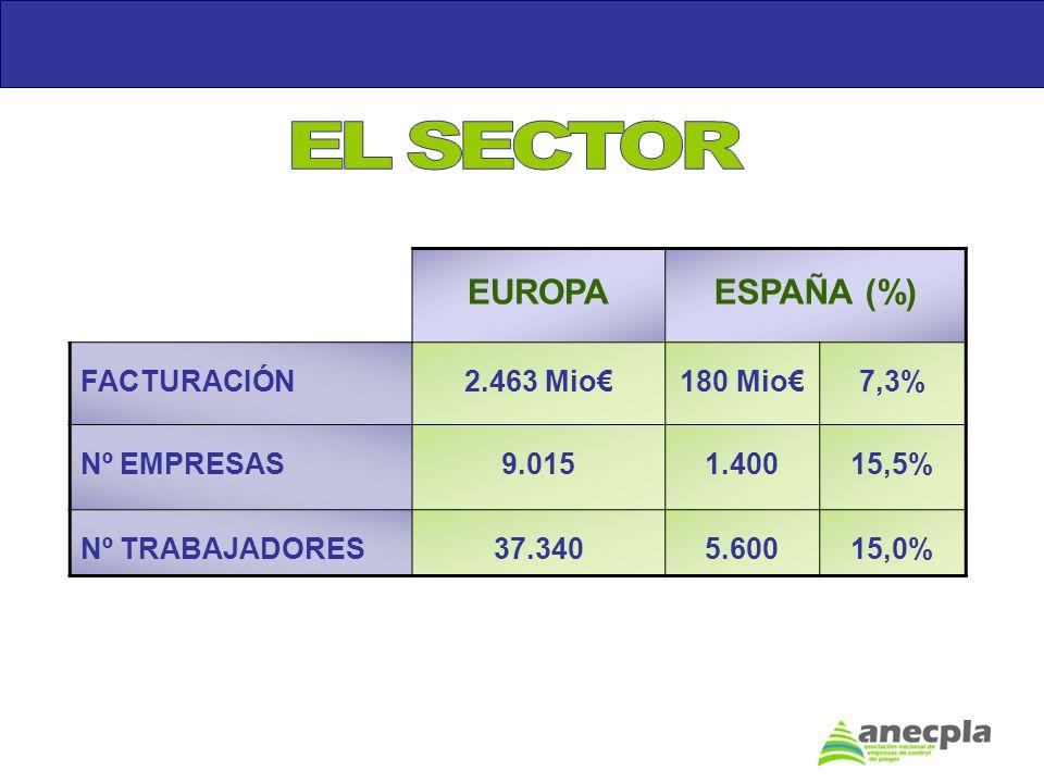 EL SECTOR EUROPA ESPAÑA (%) FACTURACIÓN 2.463 Mio€ 180 Mio€ 7,3%