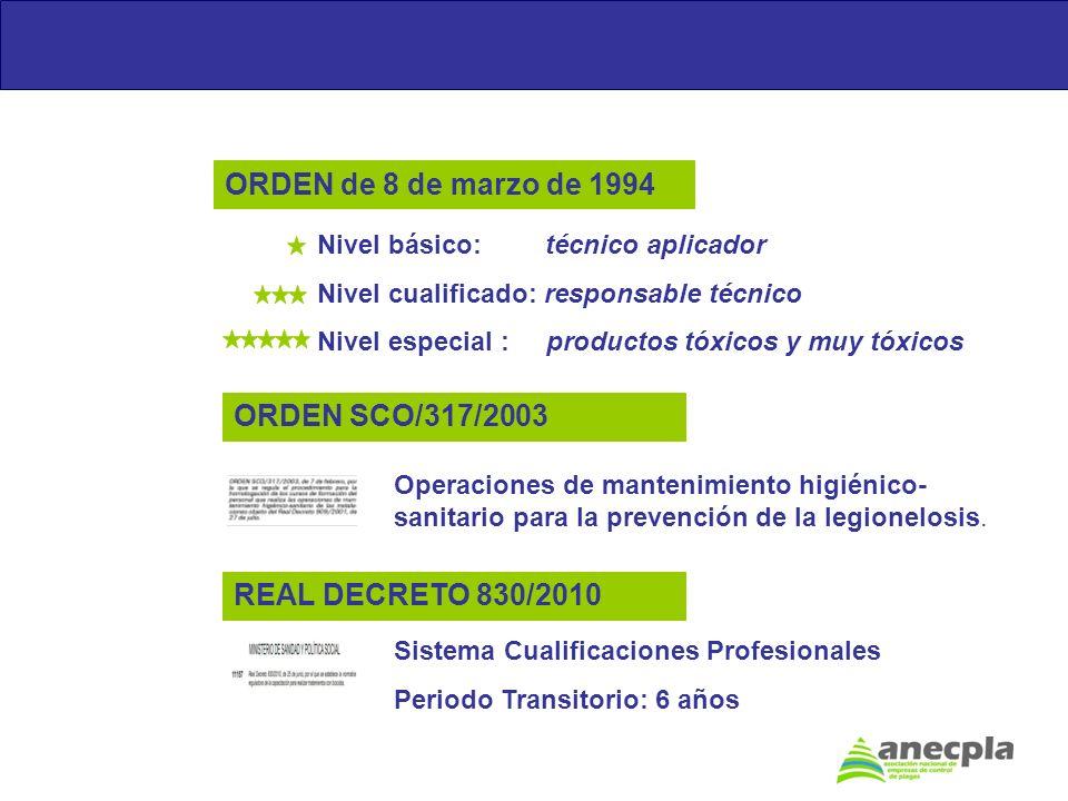 ORDEN de 8 de marzo de 1994 ORDEN SCO/317/2003 REAL DECRETO 830/2010