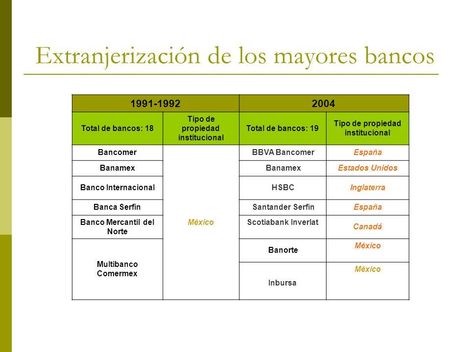 Extranjerización de los mayores bancos