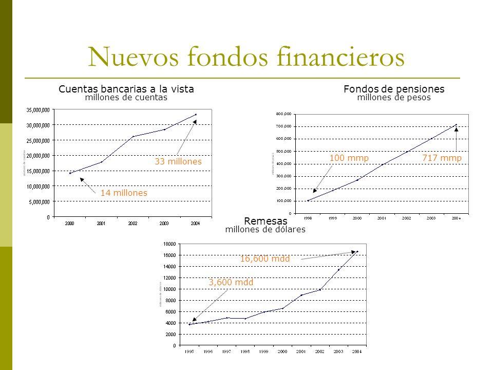 Nuevos fondos financieros
