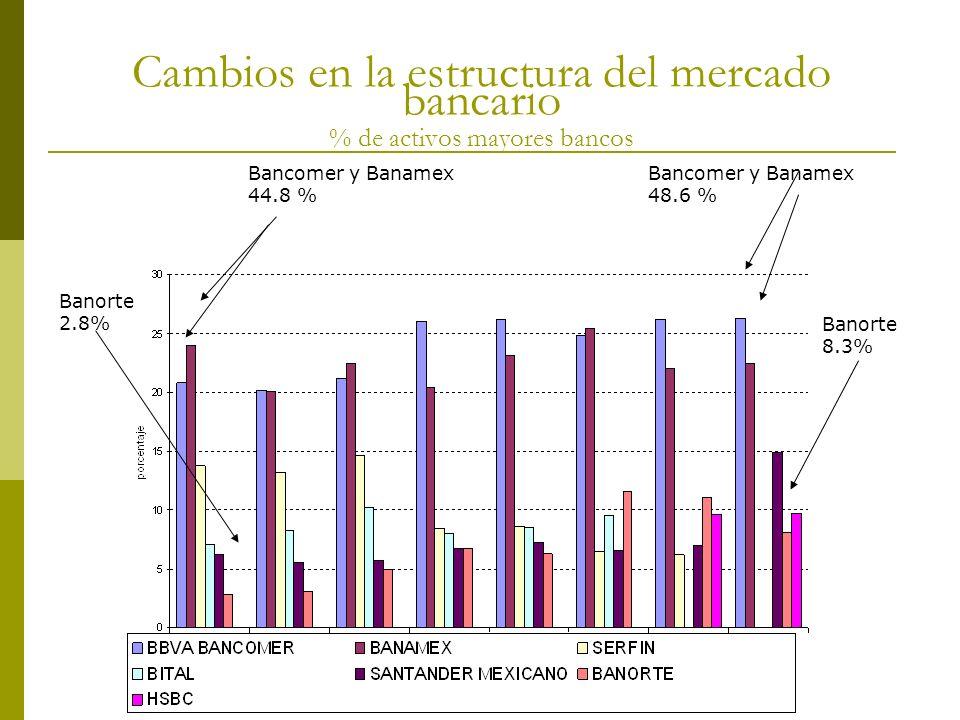 Cambios en la estructura del mercado bancario % de activos mayores bancos