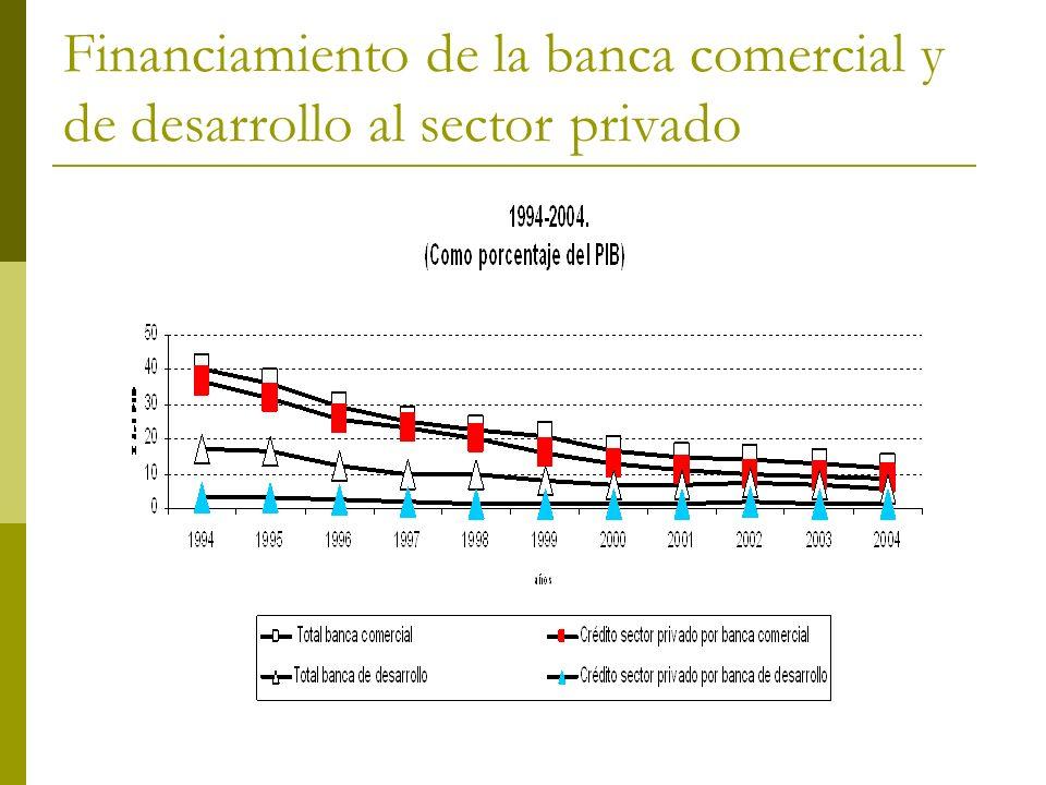 Financiamiento de la banca comercial y de desarrollo al sector privado