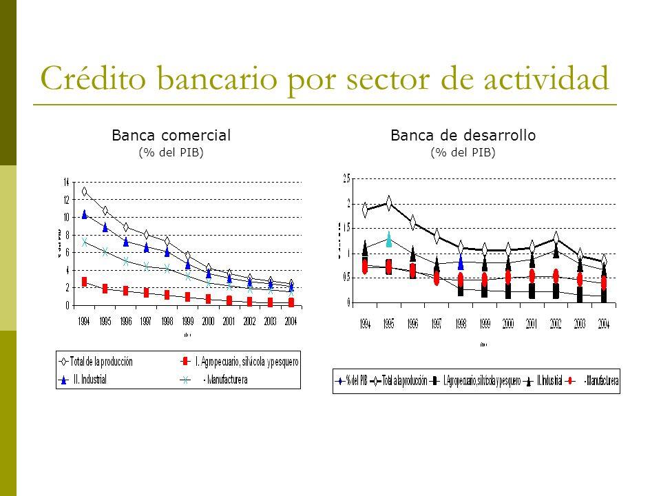 Crédito bancario por sector de actividad