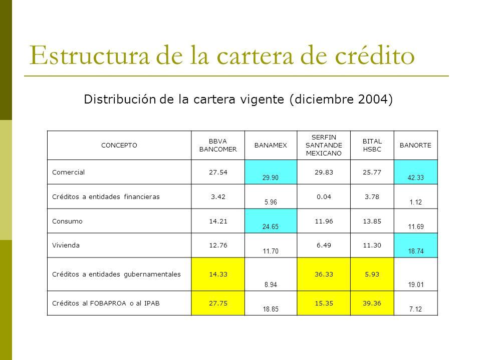 Estructura de la cartera de crédito