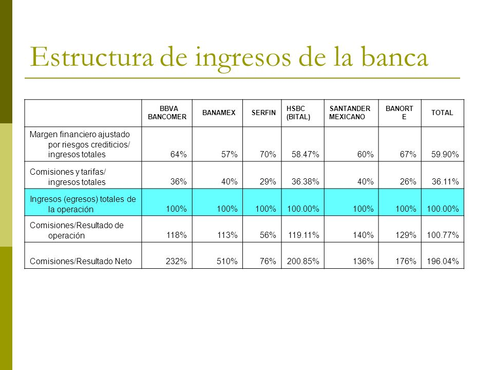 Estructura de ingresos de la banca