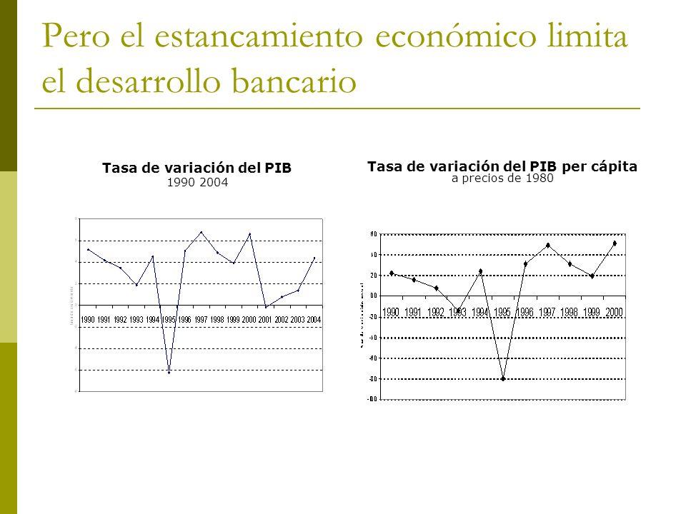 Pero el estancamiento económico limita el desarrollo bancario