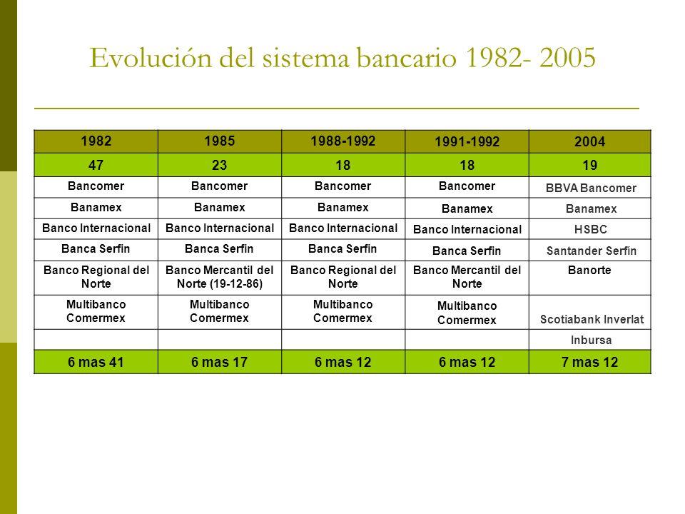 Evolución del sistema bancario 1982- 2005