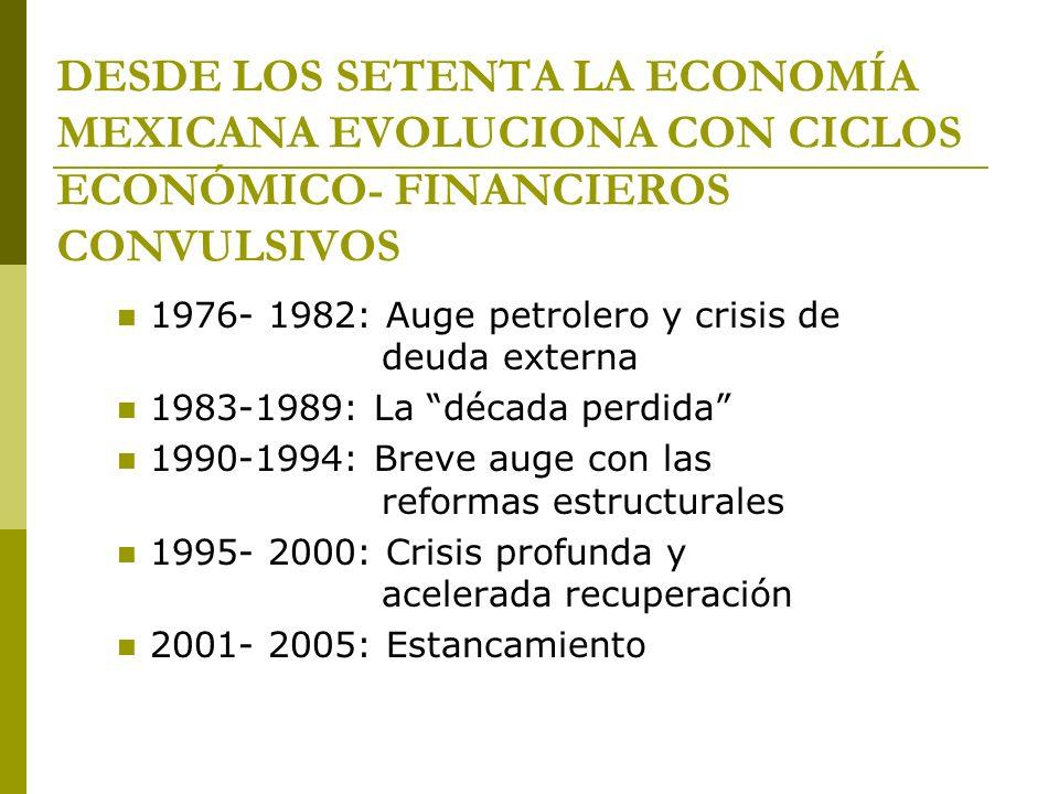DESDE LOS SETENTA LA ECONOMÍA MEXICANA EVOLUCIONA CON CICLOS ECONÓMICO- FINANCIEROS CONVULSIVOS