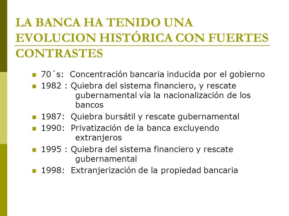 LA BANCA HA TENIDO UNA EVOLUCION HISTÓRICA CON FUERTES CONTRASTES