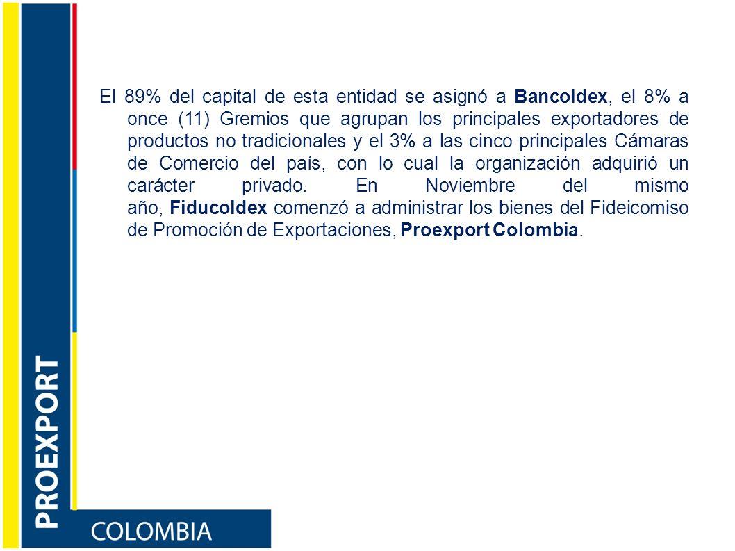 El 89% del capital de esta entidad se asignó a Bancoldex, el 8% a once (11) Gremios que agrupan los principales exportadores de productos no tradicionales y el 3% a las cinco principales Cámaras de Comercio del país, con lo cual la organización adquirió un carácter privado.