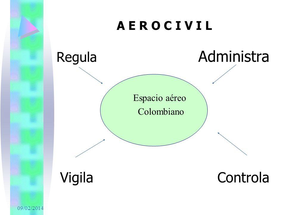 Vigila Controla A E R O C I V I L Espacio aéreo Colombiano 24/03/2017