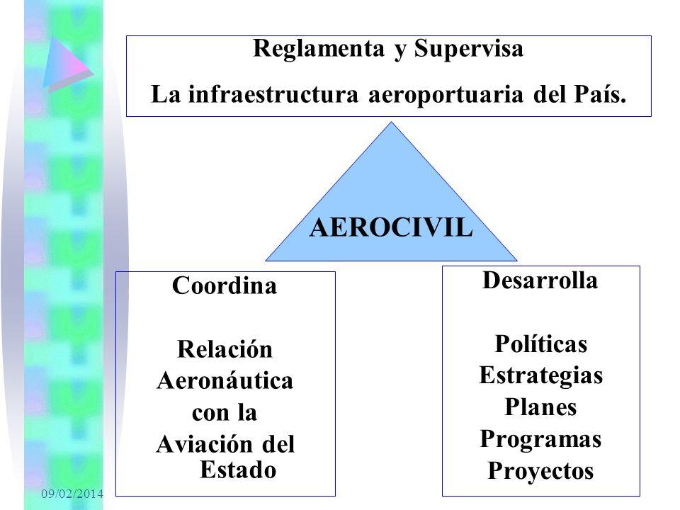 Reglamenta y Supervisa La infraestructura aeroportuaria del País.