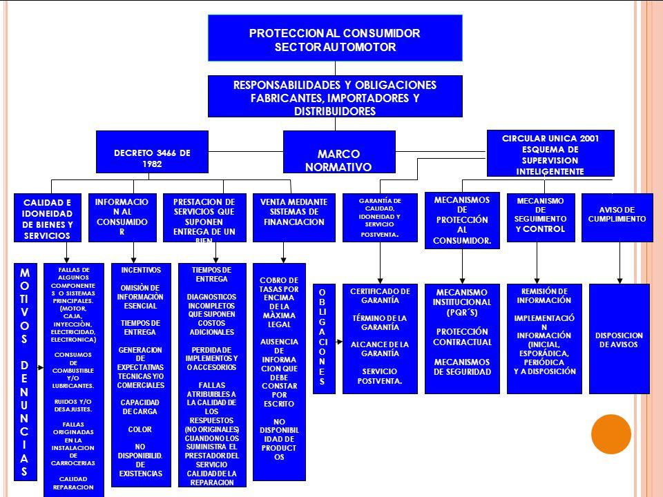 PROTECCION AL CONSUMIDOR SECTOR AUTOMOTOR