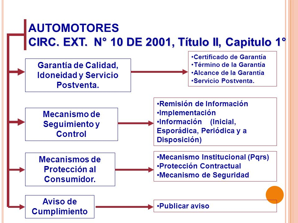 CIRC. EXT. N° 10 DE 2001, Título II, Capitulo 1°
