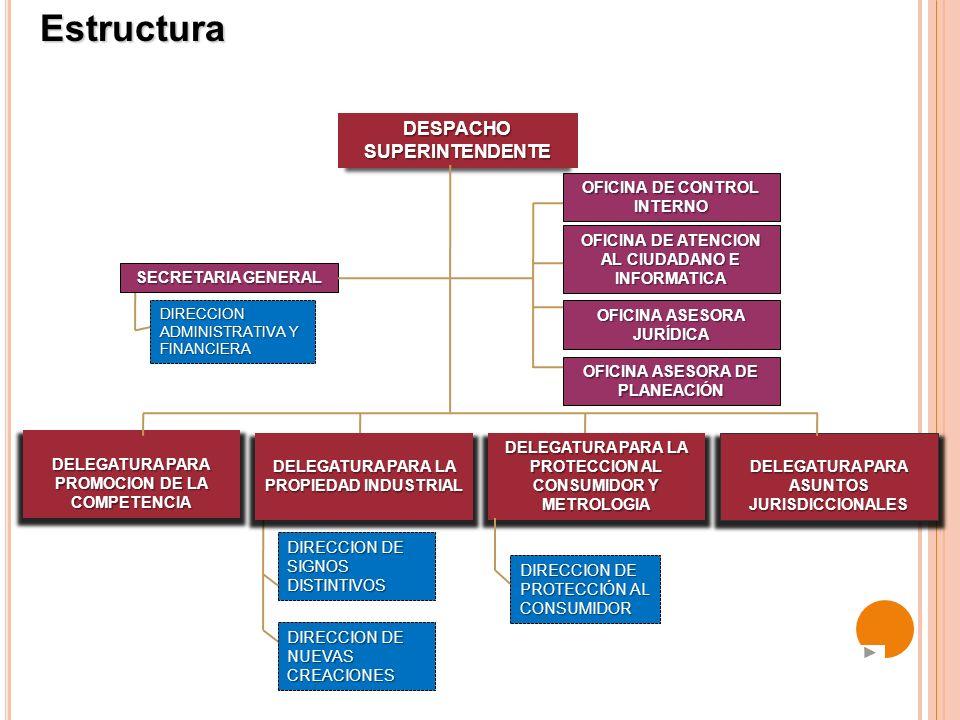 Estructura DESPACHO SUPERINTENDENTE OFICINA DE CONTROL INTERNO