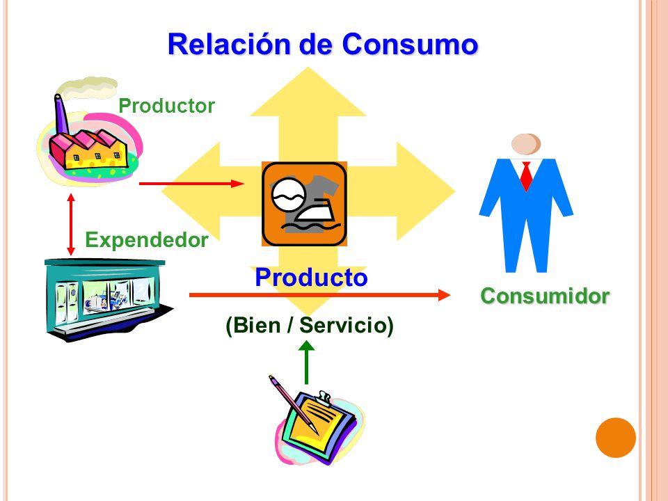 Relación de Consumo Producto Consumidor (Bien / Servicio) Expendedor