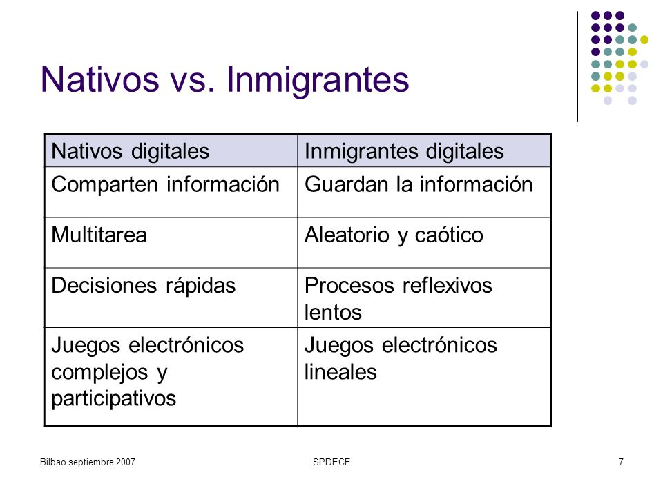 Nativos vs. Inmigrantes
