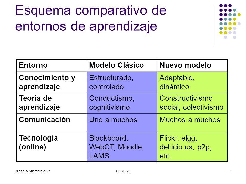 Esquema comparativo de entornos de aprendizaje