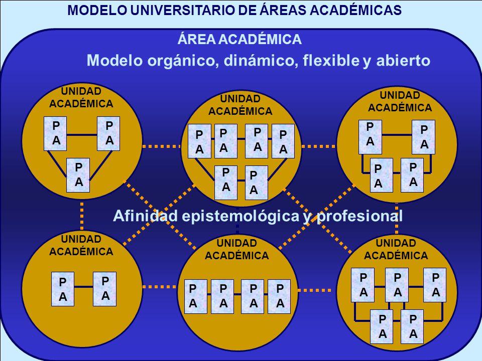 Modelo orgánico, dinámico, flexible y abierto