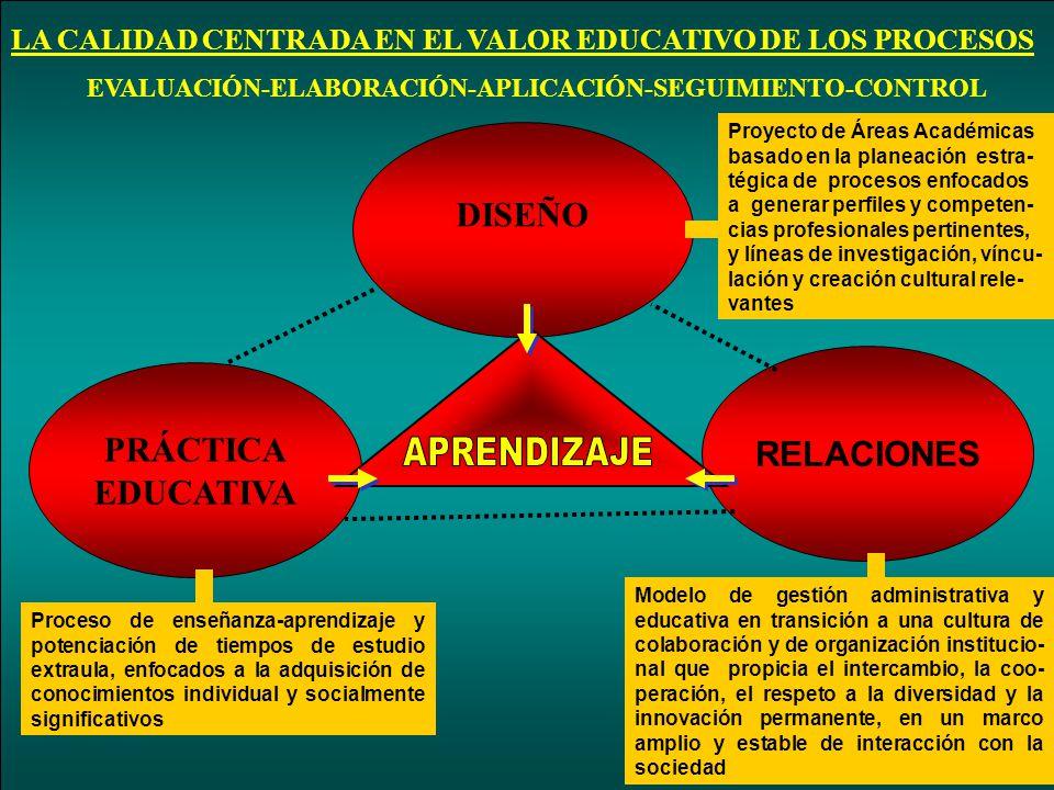 APRENDIZAJE DISEÑO RELACIONES PRÁCTICA EDUCATIVA