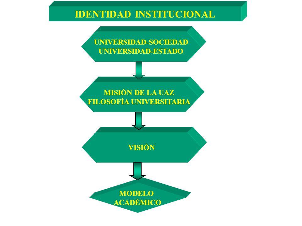 IDENTIDAD INSTITUCIONAL UNIVERSIDAD-SOCIEDAD FILOSOFÍA UNIVERSITARIA