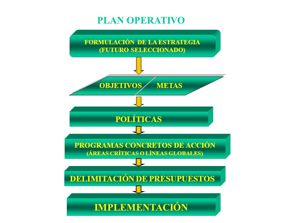 PLAN OPERATIVO IMPLEMENTACIÓN