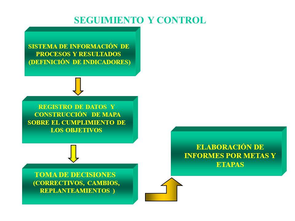 SEGUIMIENTO Y CONTROL ELABORACIÓN DE INFORMES POR METAS Y ETAPAS