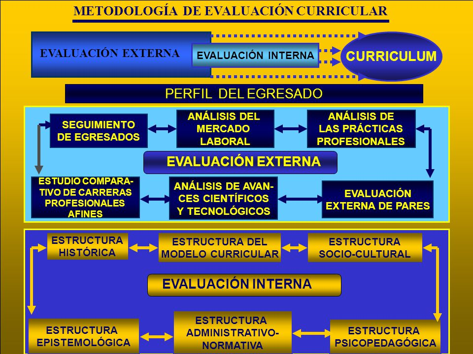 METODOLOGÍA DE EVALUACIÓN CURRICULAR